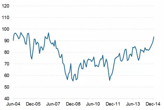 Индекс потребительских настроений достиг минимумов — Центробанк
