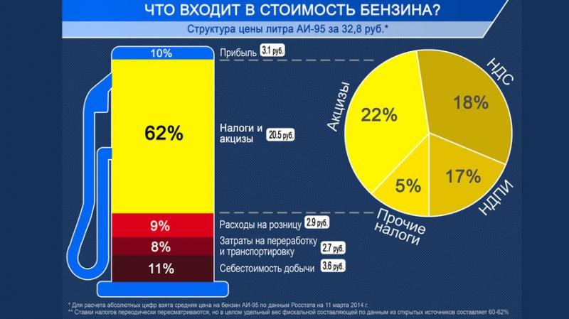 Почему в России постоянно растут цены на бензин