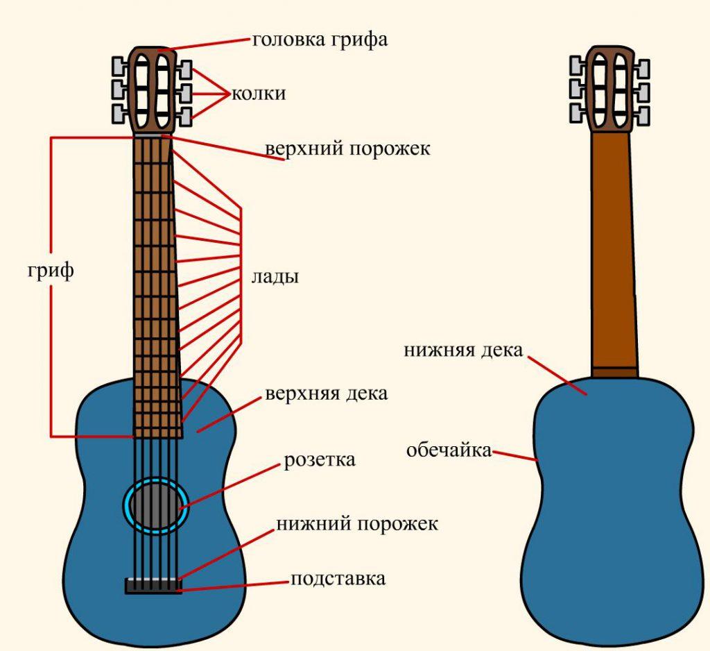 Как учиться играть на гитаре