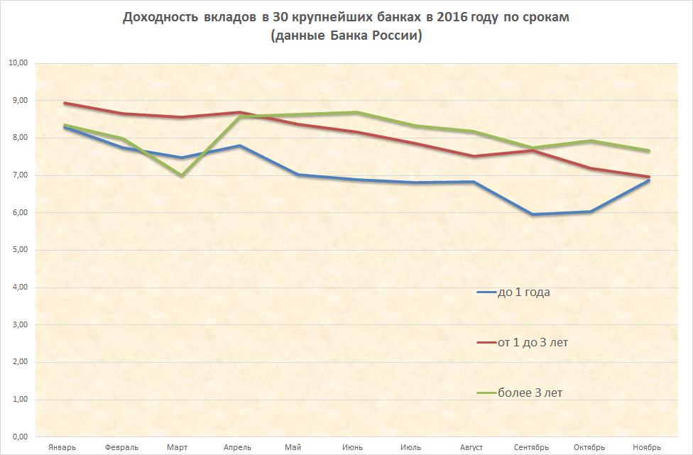 Банк России установил базовый уровень доходности вкладов на февраль