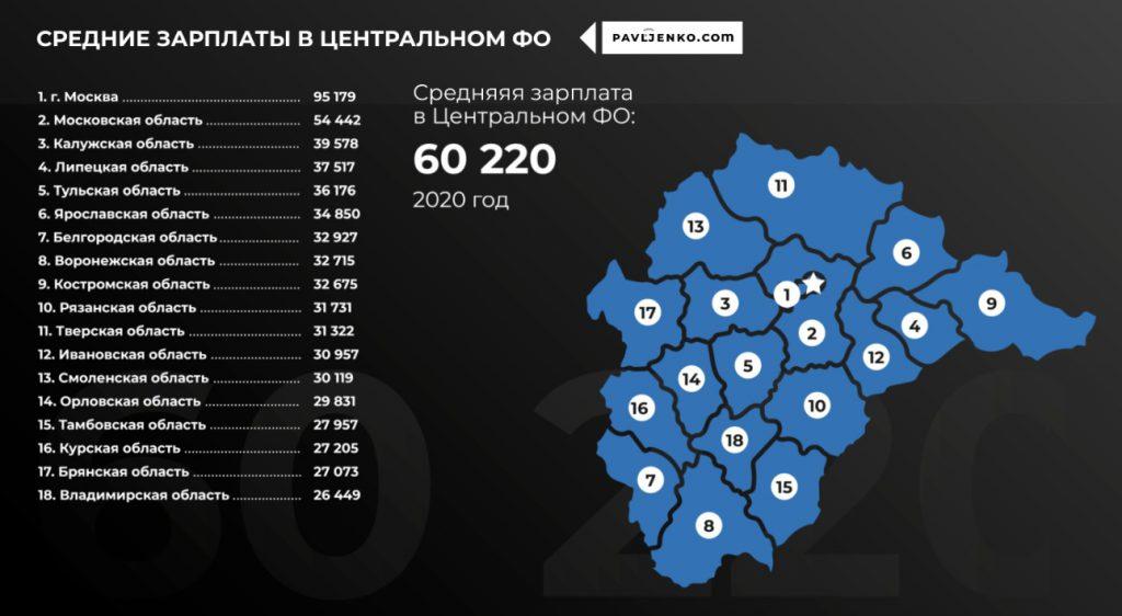 Названы регионы и города РФ с самыми большими средними зарплатами